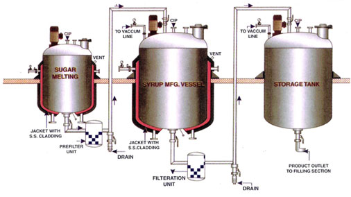 Oral Liquid Syrup Plant